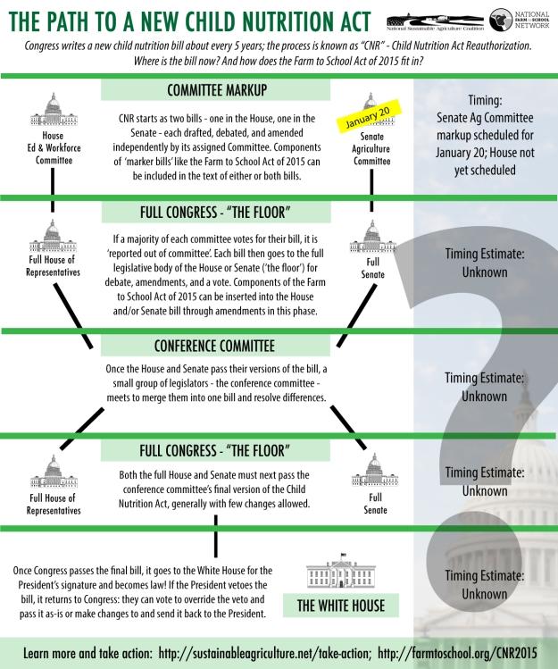 2016 CNR Process Graphic
